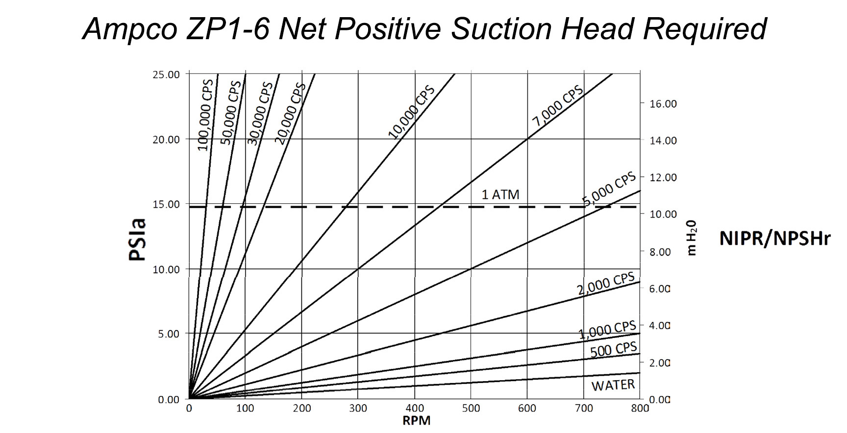 How to read a positive displacement pump curve figure 5