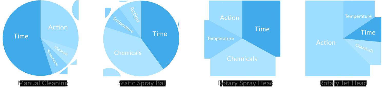 TACT Graph