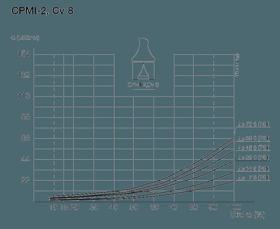 Cpmi 2 Constant Pressure Modulating Inlet Valves Central States