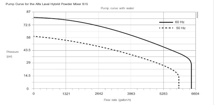 Pump Curve Example