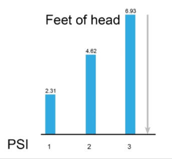 Pump - Feet of Head